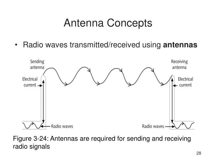 Antenna Concepts