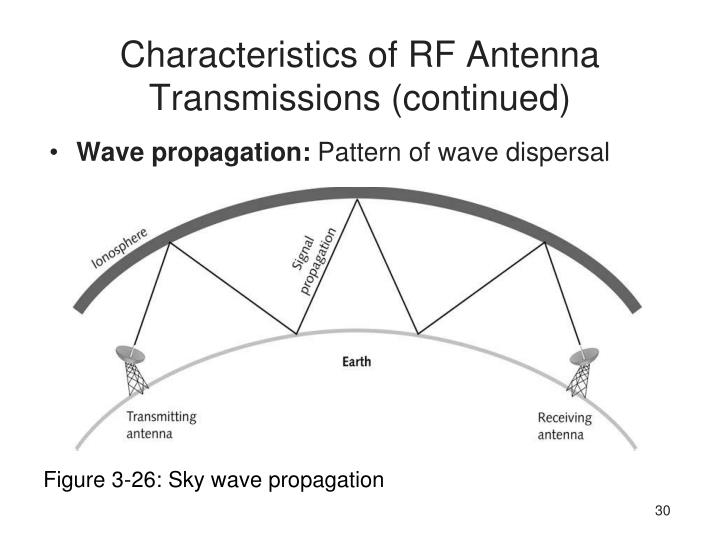 Characteristics of RF Antenna Transmissions (continued)