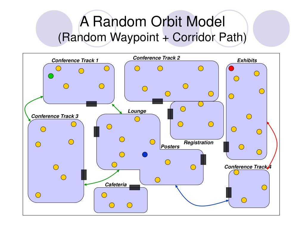 A Random Orbit Model