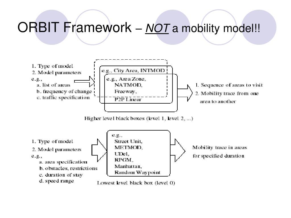 ORBIT Framework