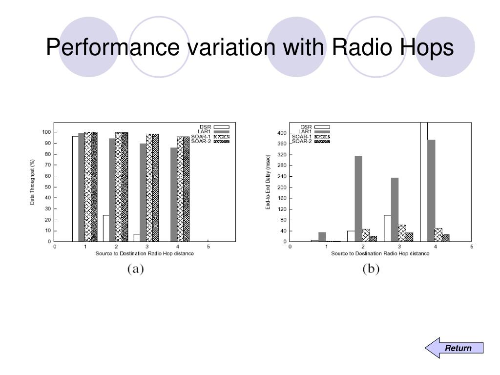 Performance variation with Radio Hops