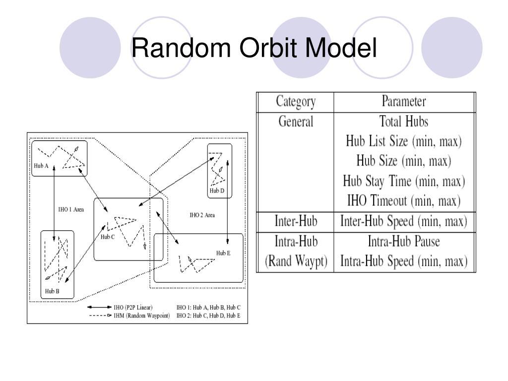 Random Orbit Model