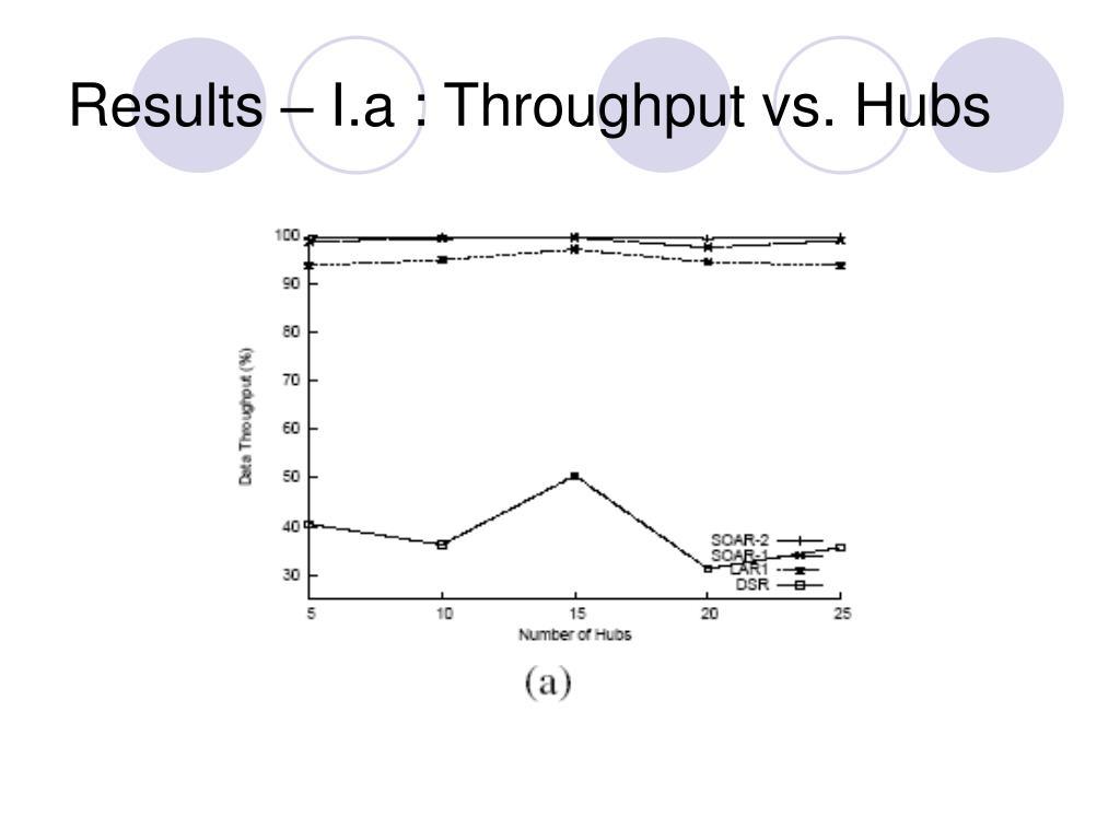 Results – I.a : Throughput vs. Hubs