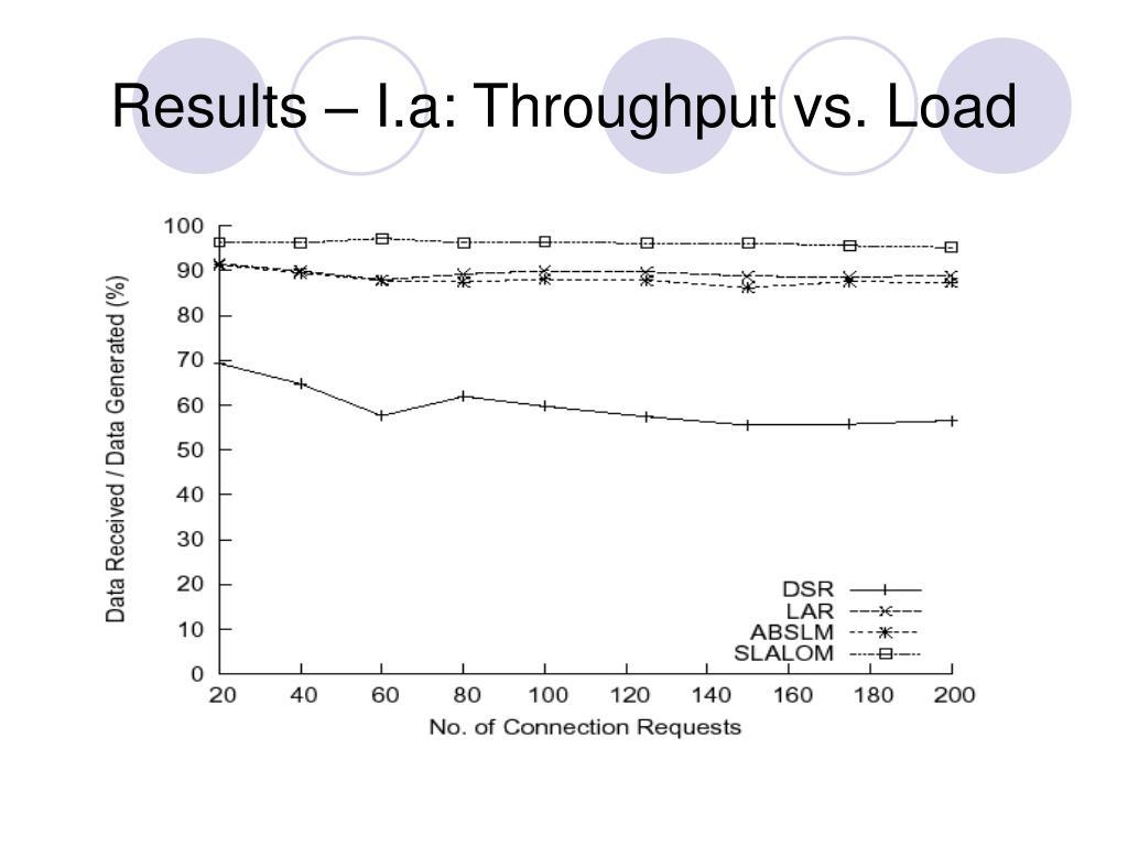 Results – I.a: Throughput vs. Load
