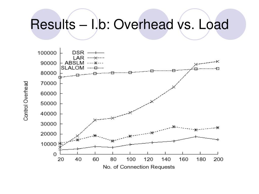 Results – I.b: Overhead vs. Load