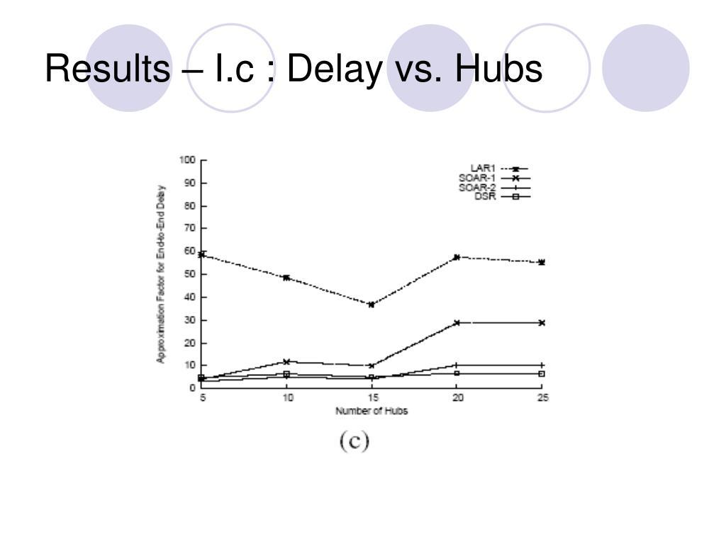Results – I.c : Delay vs. Hubs