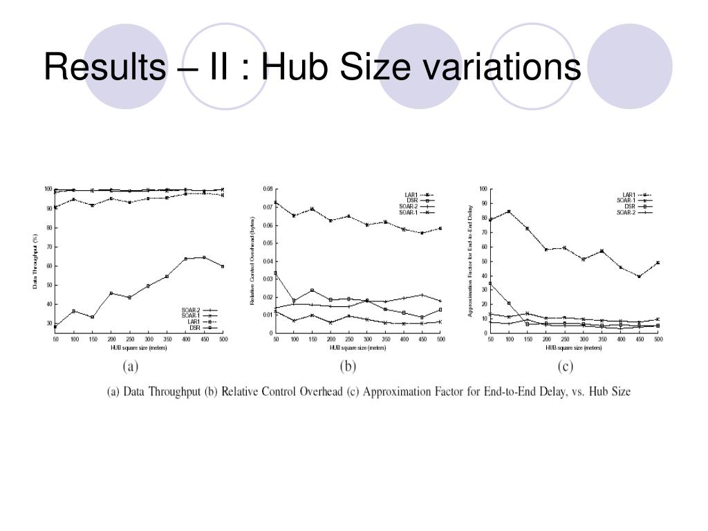 Results – II : Hub Size variations