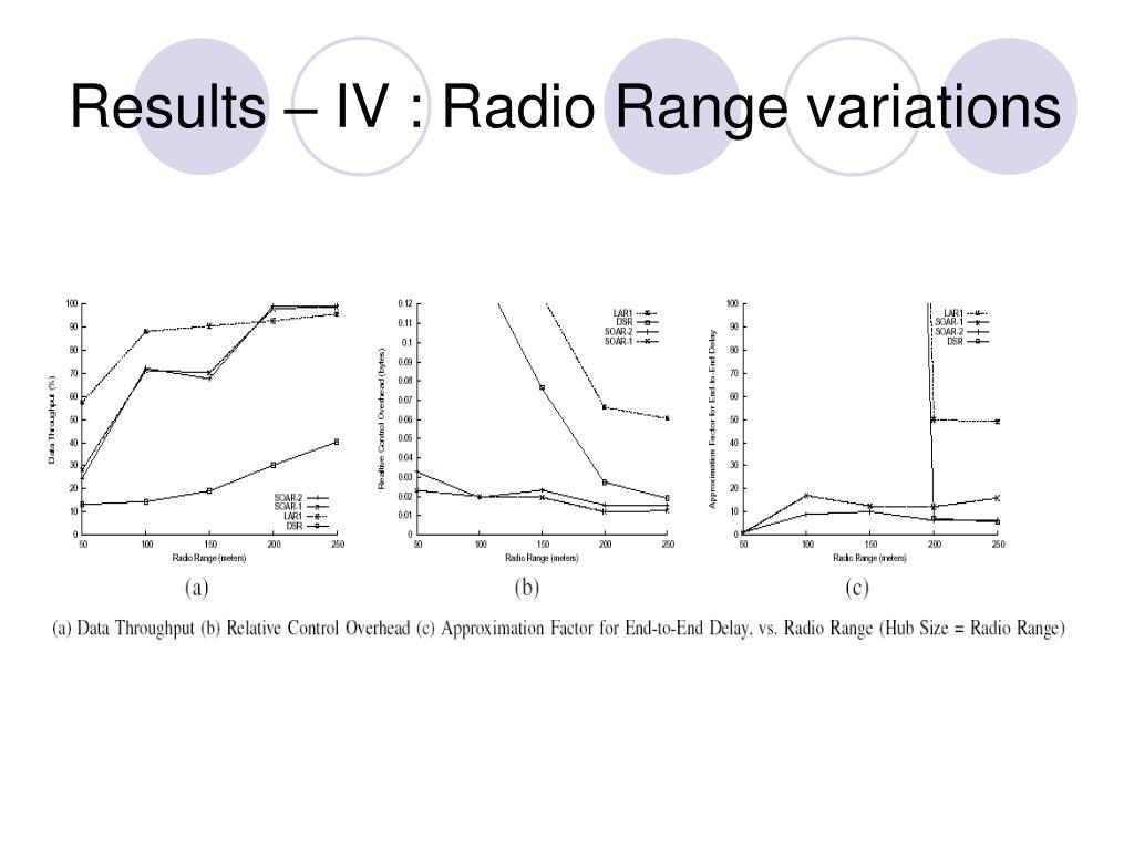 Results – IV : Radio Range variations