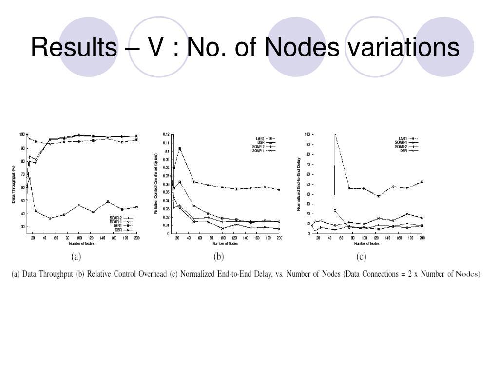 Results – V : No. of Nodes variations