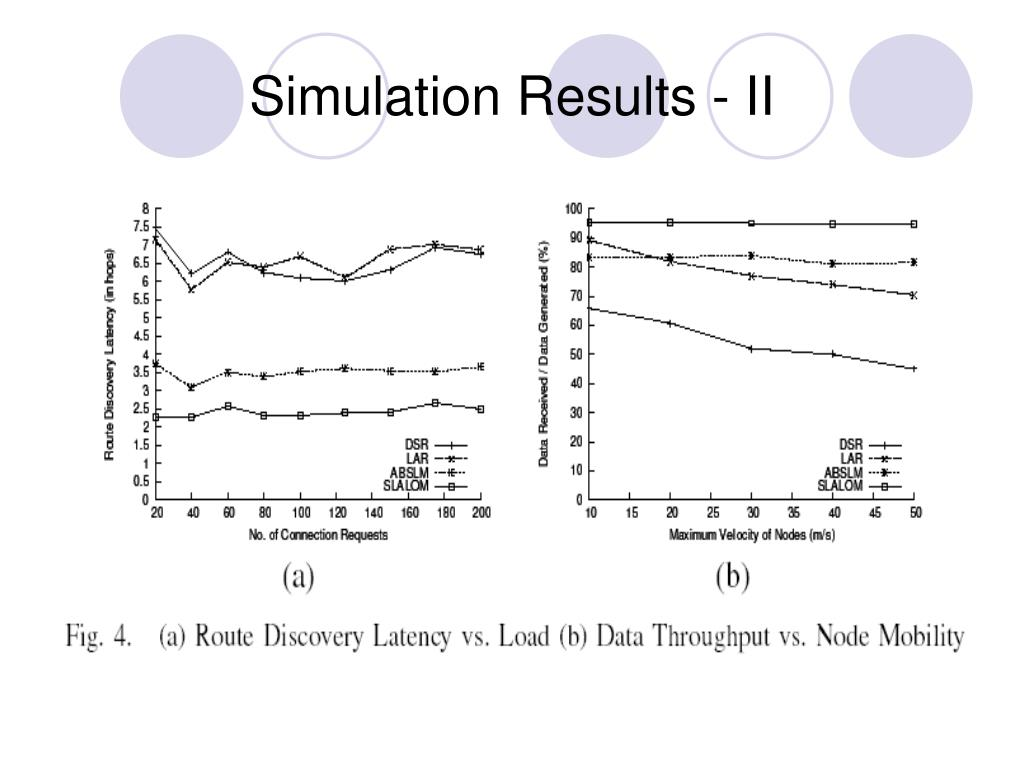 Simulation Results - II
