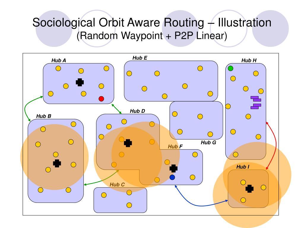 Sociological Orbit Aware Routing – Illustration