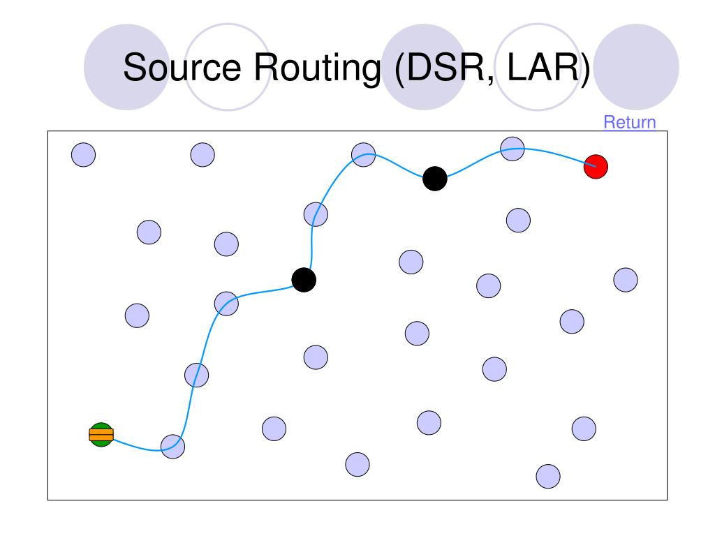 Source Routing (DSR, LAR)