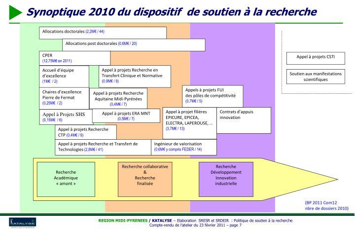 Synoptique 2010 du dispositif  de soutien à la recherche