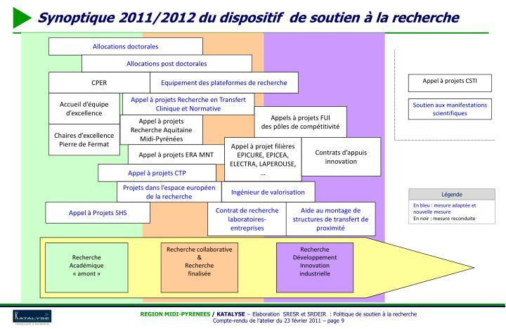Synoptique 2011/2012 du dispositif  de soutien à la recherche