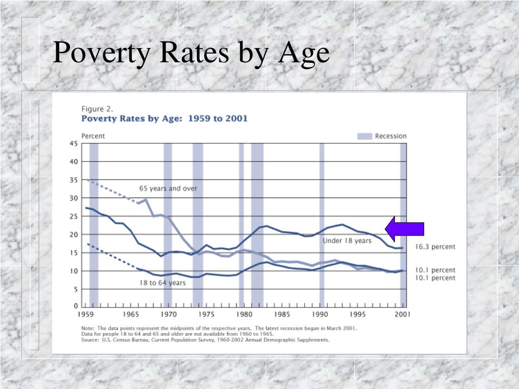 Poverty Rates by Age