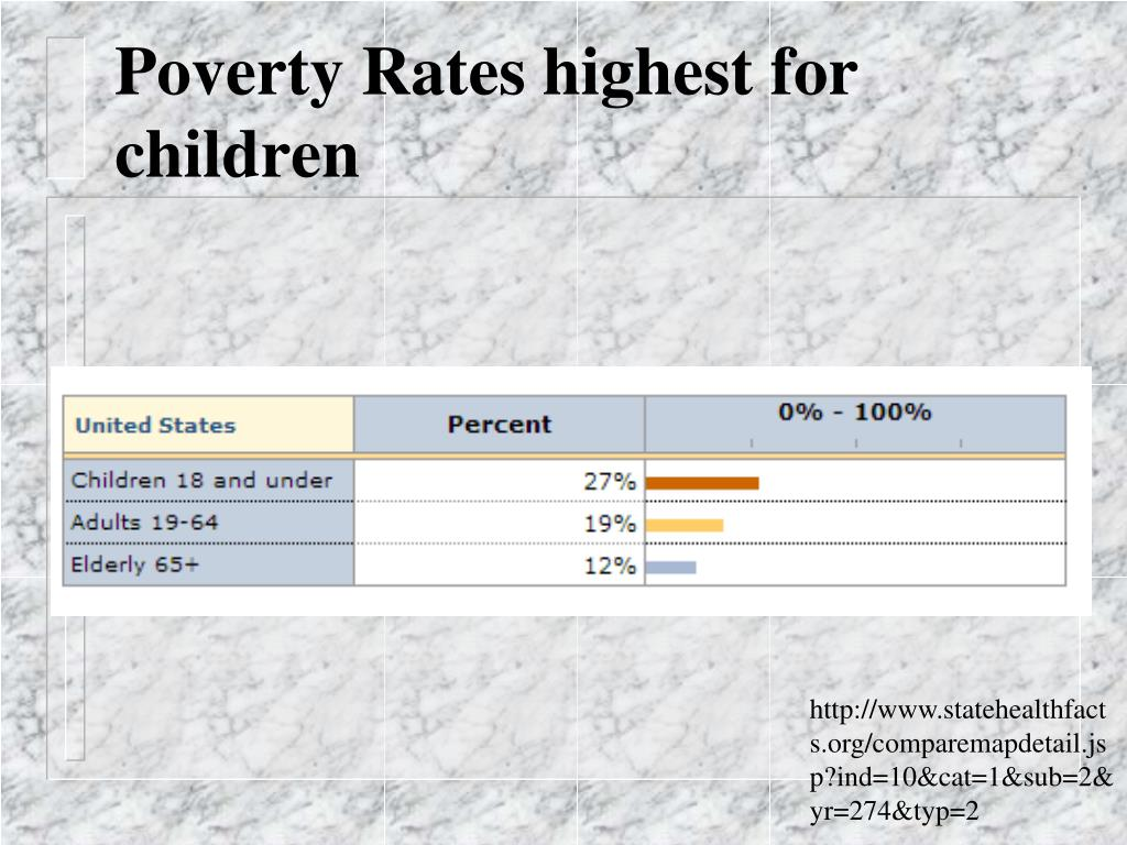 Poverty Rates highest for children