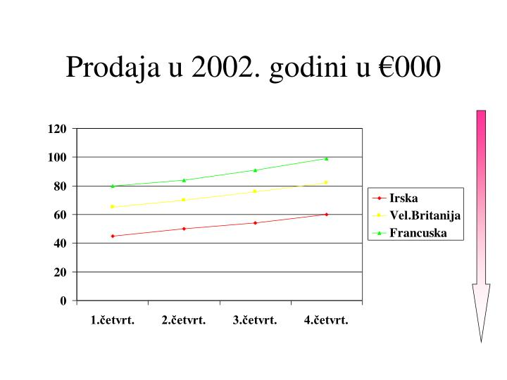 Prodaja u 2002. godini u €000