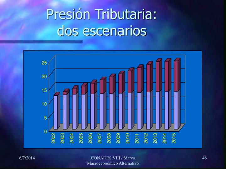 Presión Tributaria: