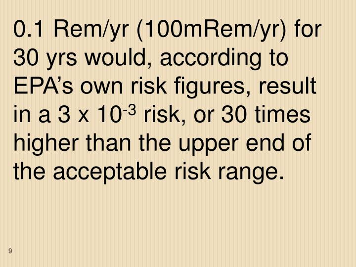 0.1 Rem/yr (100mRem/yr) for 30 yrs would, according to EPA's own risk figures, result in a 3 x 10