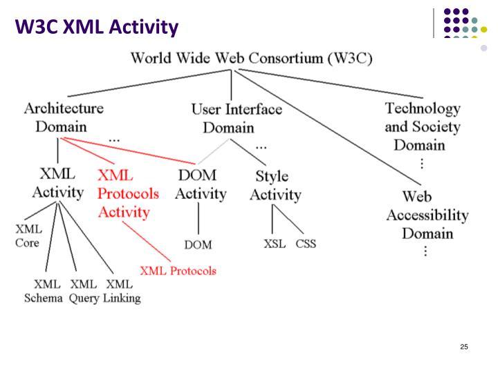 W3C XML Activity