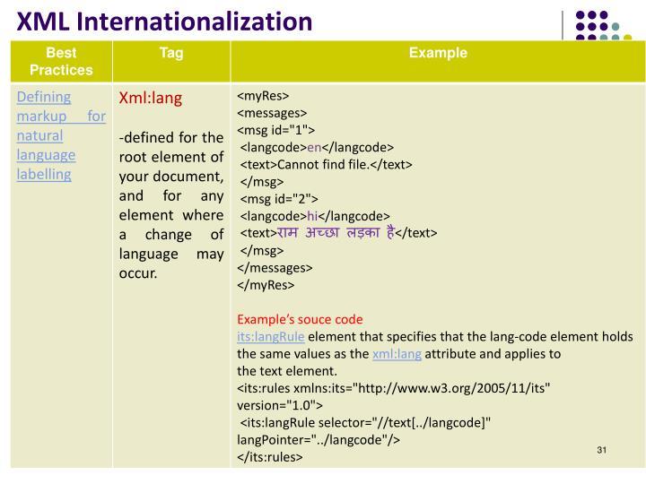 XML Internationalization