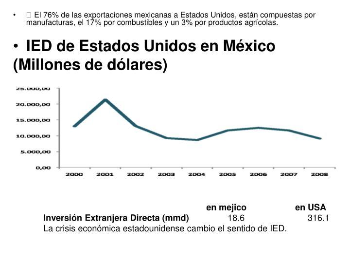  El 76% de las exportaciones mexicanas a Estados Unidos, están compuestas por manufacturas, el 17% por combustibles y un 3% por productos agrícolas.