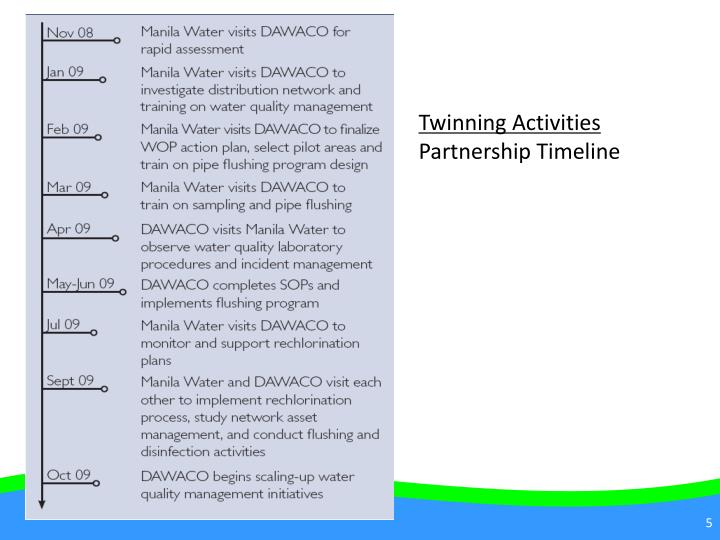 Twinning Activities