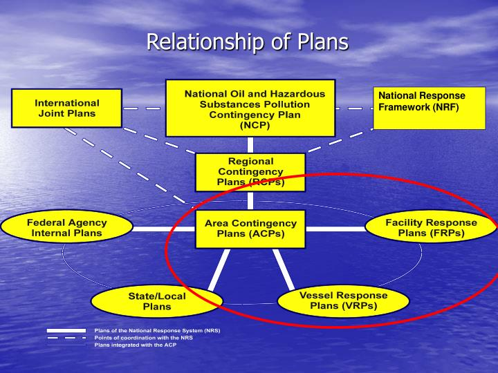 Relationship of Plans