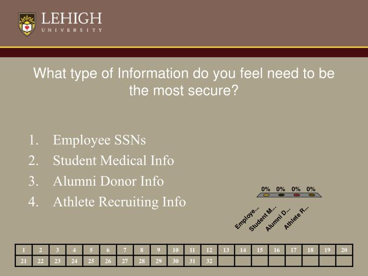 What type of Information do you feel need to be the most secure?