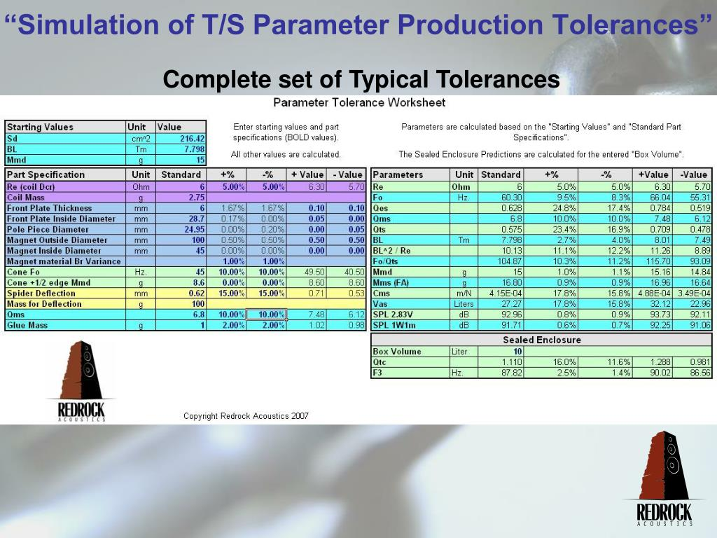 Complete set of Typical Tolerances