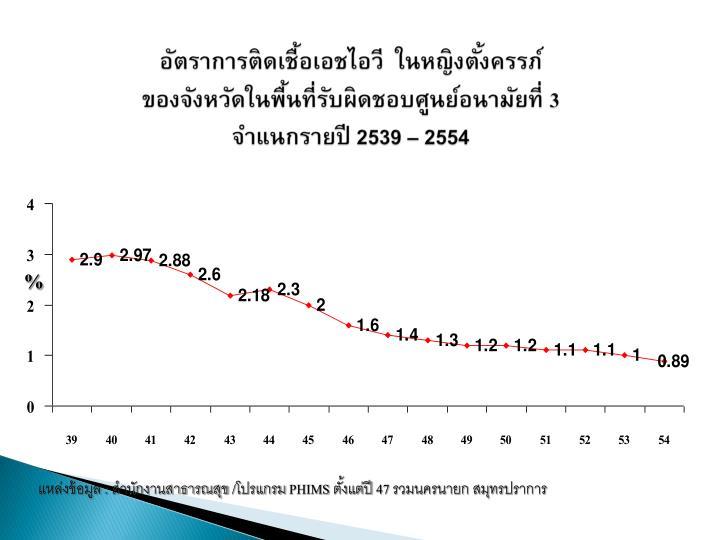 อัตราการติดเชื้อเอชไอวี  ในหญิงตั้งครรภ์