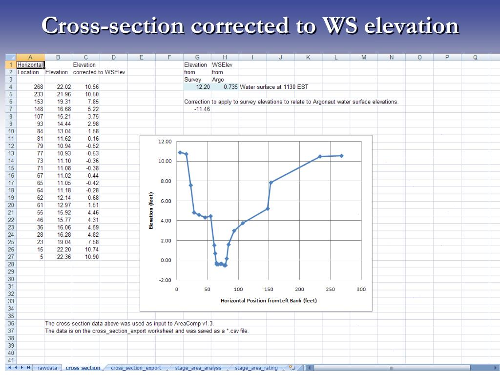 Cross-section corrected to WS elevation