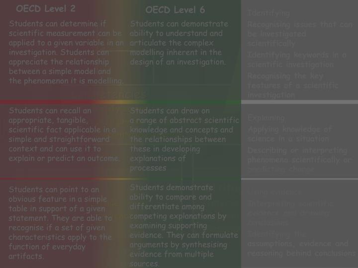 OECD Level 2