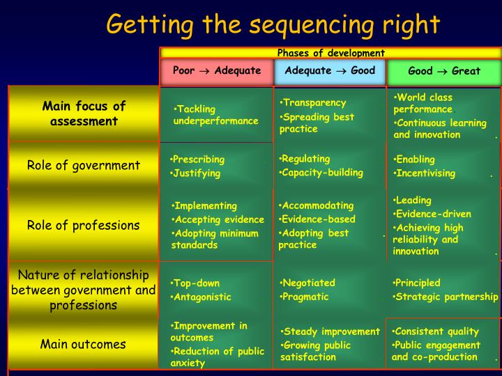 Getting the sequencing right