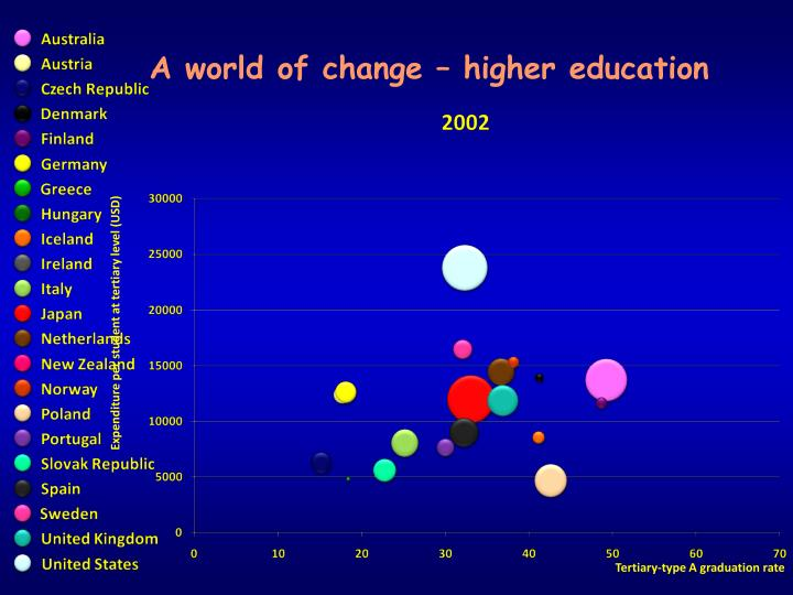 A world of change – higher education