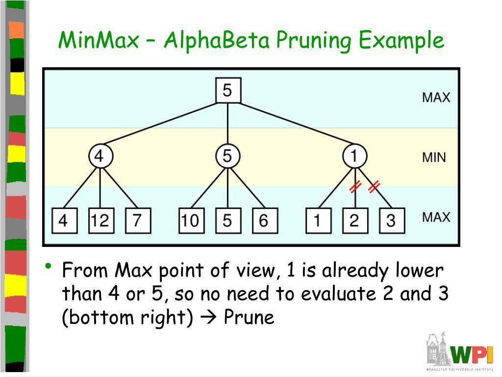 MinMax – AlphaBeta Pruning Example