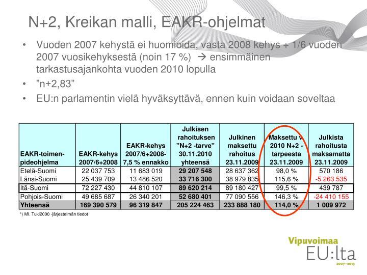 N+2, Kreikan malli, EAKR-ohjelmat