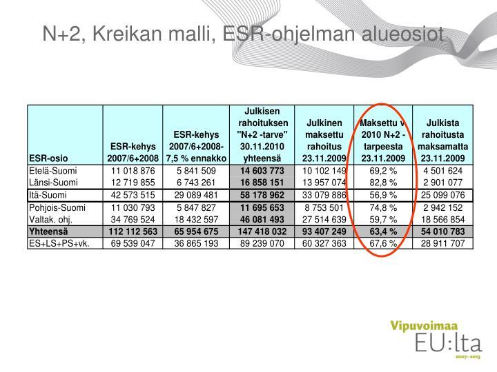 N+2, Kreikan malli, ESR-ohjelman alueosiot