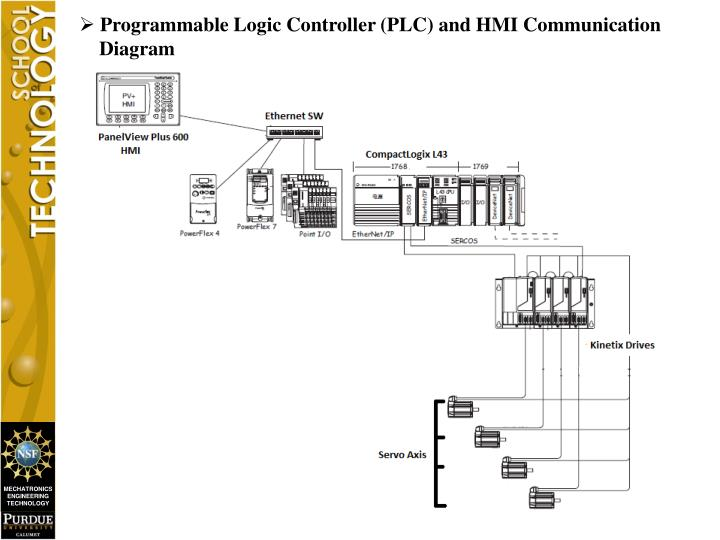 Programmable Logic Controller (PLC) and HMI Communication