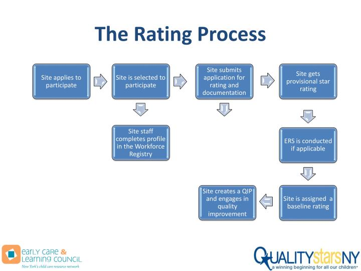 The Rating Process