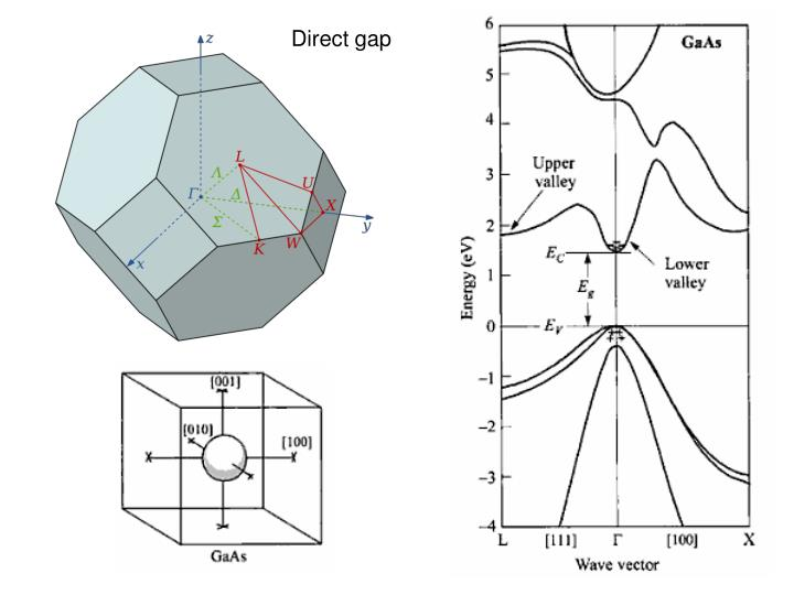 Direct gap