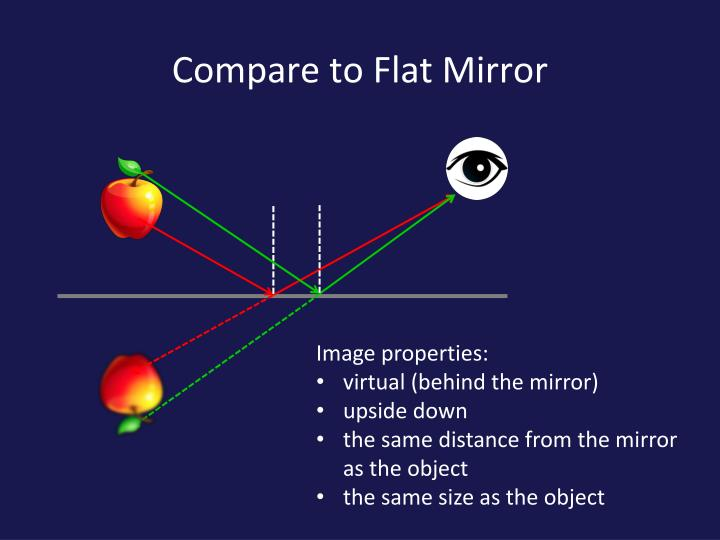 Compare to Flat Mirror