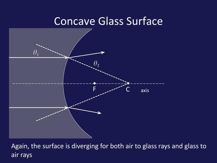Concave Glass Surface