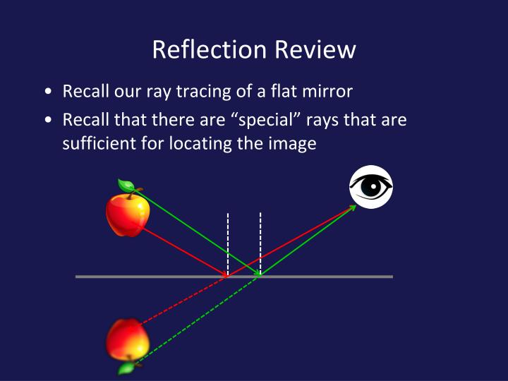 Reflection Review