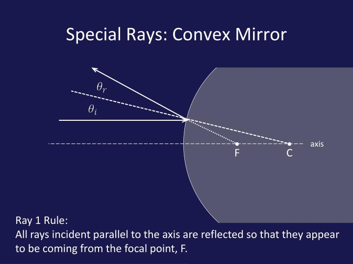 Special Rays: Convex Mirror