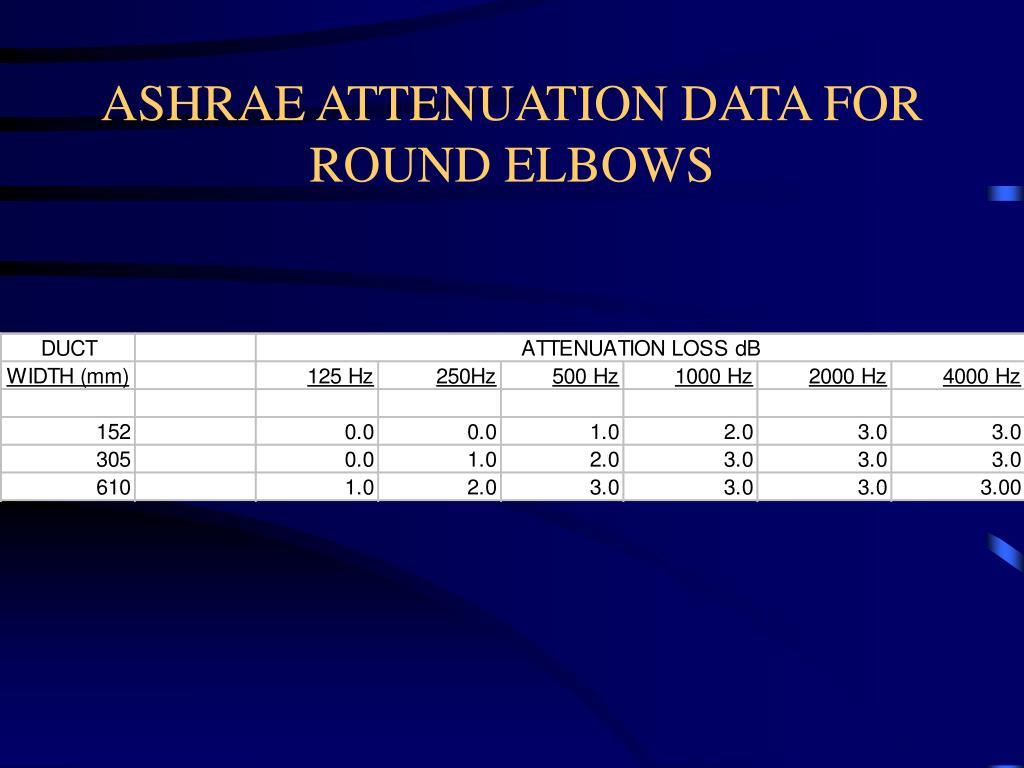 ASHRAE ATTENUATION DATA FOR  ROUND ELBOWS