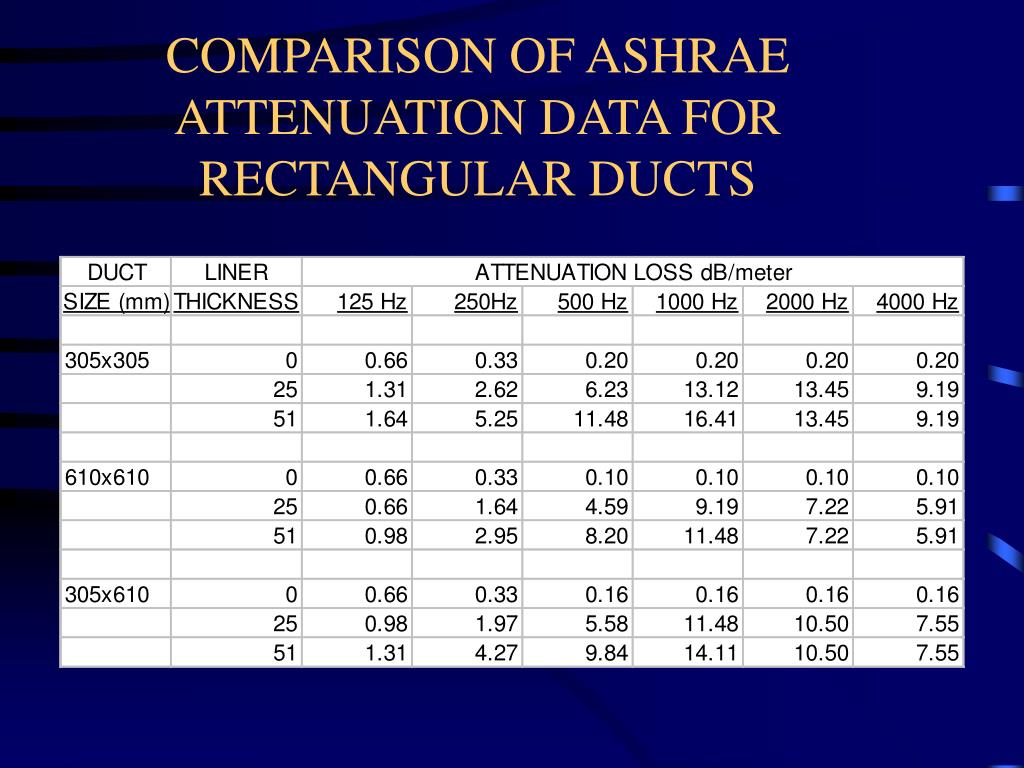 COMPARISON OF ASHRAE ATTENUATION DATA FOR  RECTANGULAR DUCTS