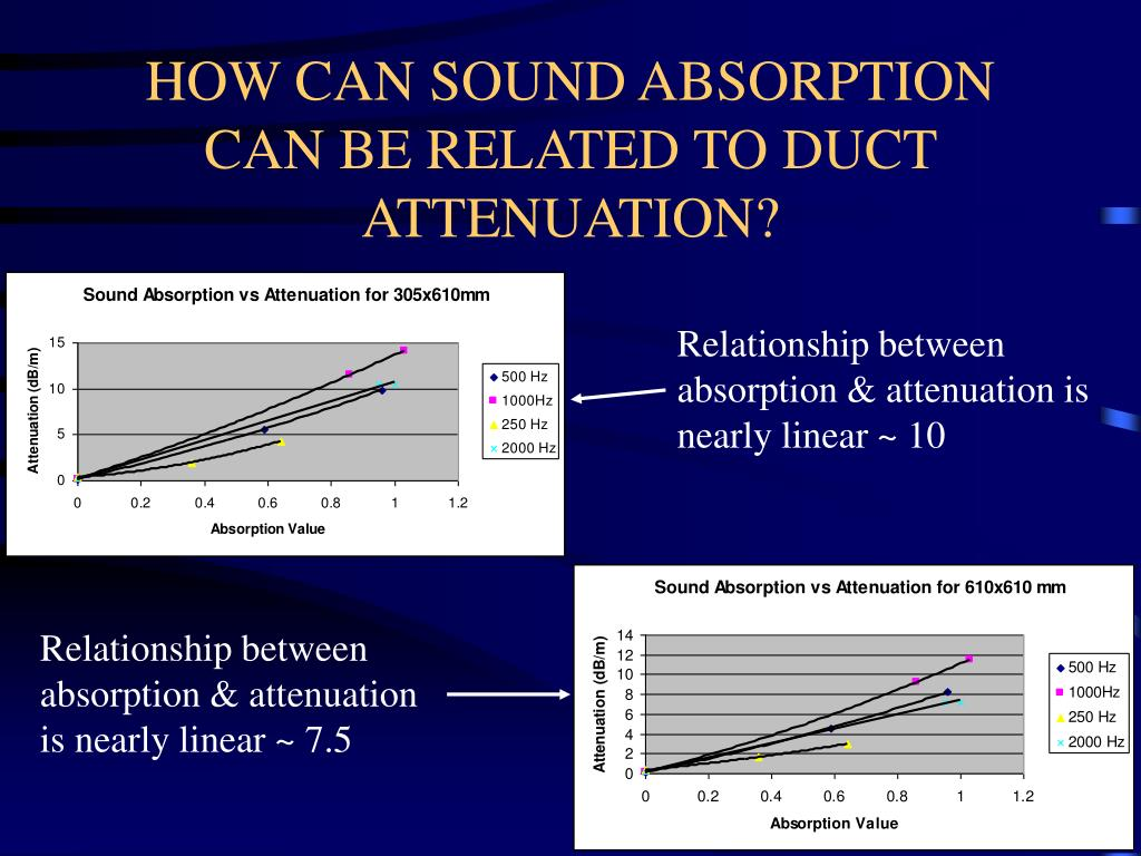 HOW CAN SOUND ABSORPTION CAN BE RELATED TO DUCT ATTENUATION?