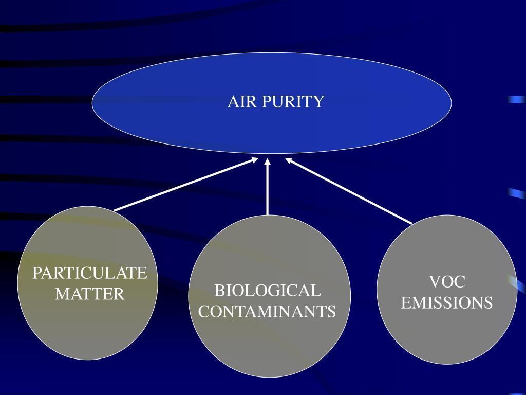 AIR PURITY