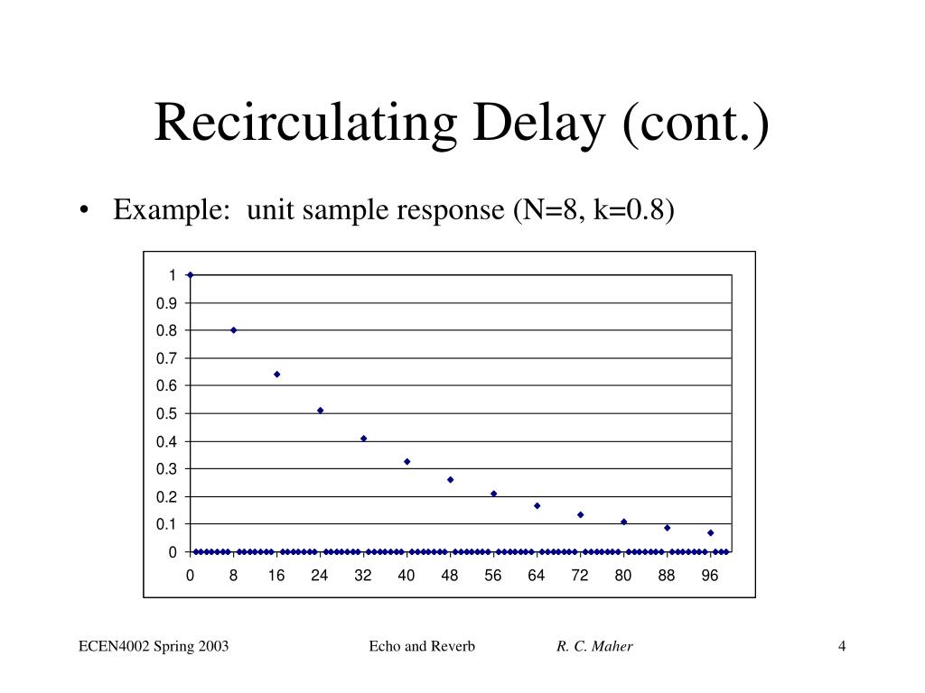 Recirculating Delay (cont.)